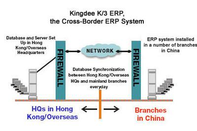 K3 ERP System Cross-Border